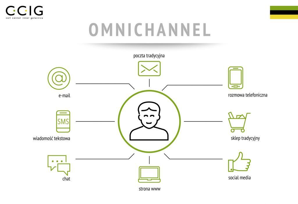 LinkedIN_Omni